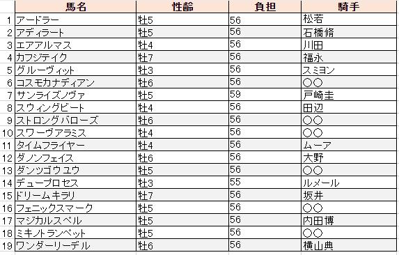 f:id:sanabitchkeiba2:20191105220859p:plain