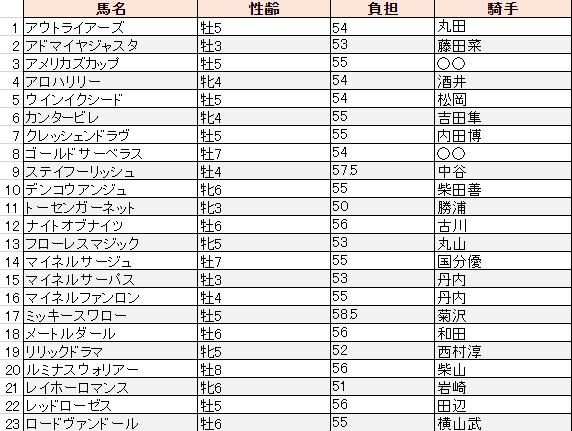 f:id:sanabitchkeiba2:20191105224455p:plain