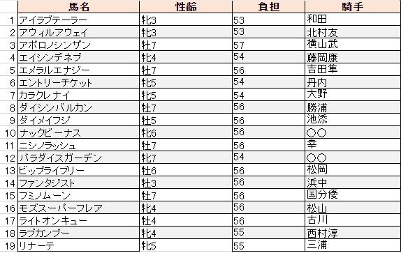 f:id:sanabitchkeiba2:20191121013226p:plain