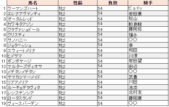 f:id:sanabitchkeiba2:20191202235428p:plain