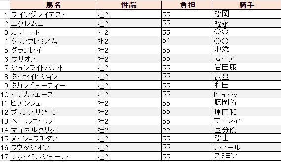 f:id:sanabitchkeiba2:20191210005307p:plain