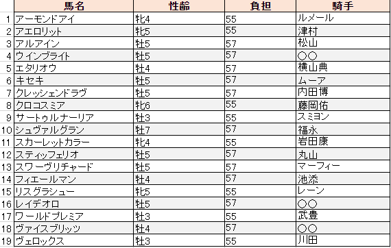 f:id:sanabitchkeiba2:20191216222613p:plain