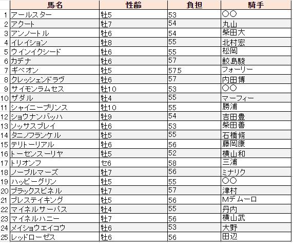 f:id:sanabitchkeiba2:20200102221752p:plain