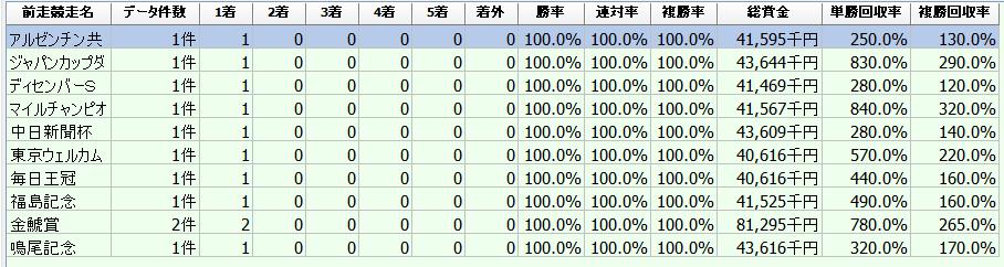 f:id:sanabitchkeiba2:20200102225356p:plain