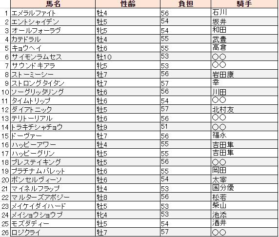 f:id:sanabitchkeiba2:20200102225848p:plain