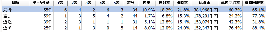f:id:sanabitchkeiba2:20200102234330p:plain