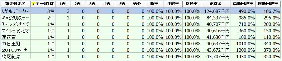 f:id:sanabitchkeiba2:20200102234743p:plain