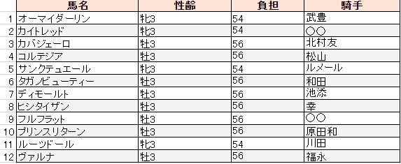 f:id:sanabitchkeiba2:20200106204031p:plain