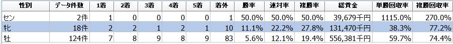 f:id:sanabitchkeiba2:20200106211649p:plain