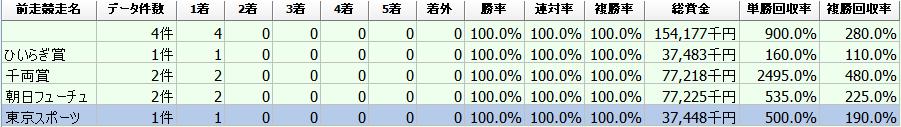 f:id:sanabitchkeiba2:20200106213315p:plain