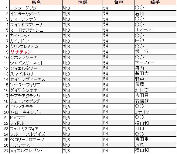 f:id:sanabitchkeiba2:20200106220505p:plain