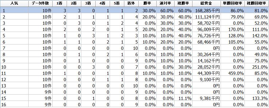 f:id:sanabitchkeiba2:20200129125748p:plain