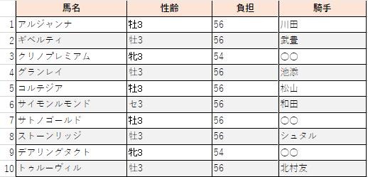 f:id:sanabitchkeiba2:20200203155750p:plain