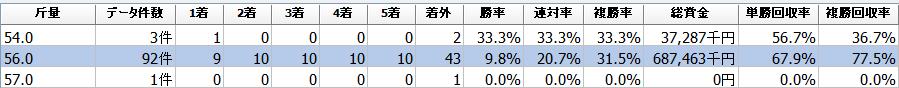 f:id:sanabitchkeiba2:20200204010901p:plain