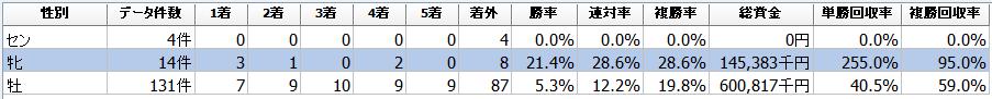 f:id:sanabitchkeiba2:20200204034532p:plain