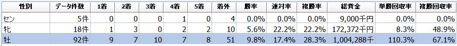 f:id:sanabitchkeiba2:20200213025407p:plain