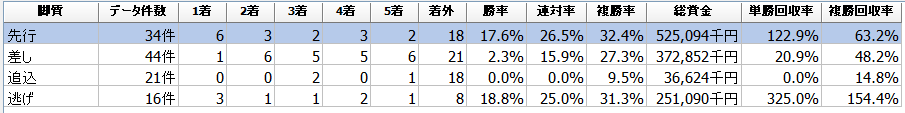 f:id:sanabitchkeiba2:20200213025840p:plain
