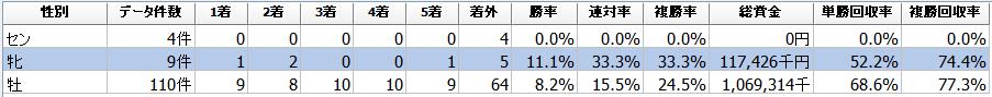 f:id:sanabitchkeiba2:20200226185254p:plain