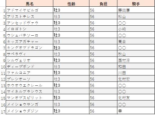 f:id:sanabitchkeiba2:20200505021456p:plain