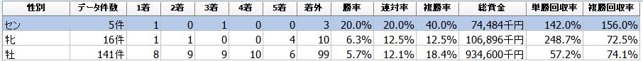 f:id:sanabitchkeiba2:20200511212417p:plain