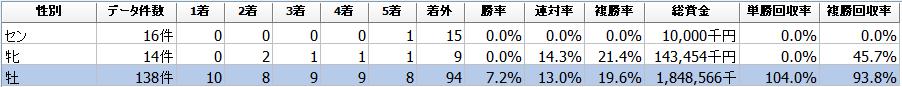 f:id:sanabitchkeiba2:20200602212750p:plain