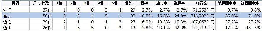 f:id:sanabitchkeiba2:20200630015824p:plain