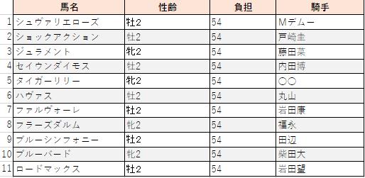 f:id:sanabitchkeiba2:20200824183422p:plain