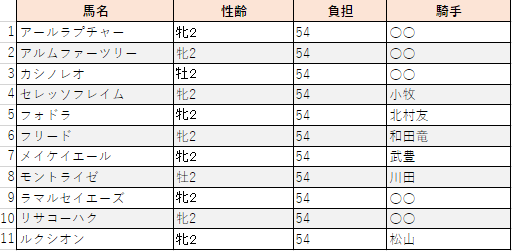 f:id:sanabitchkeiba2:20200831232703p:plain