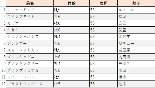 f:id:sanabitchkeiba2:20201026223255p:plain