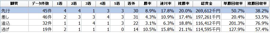 f:id:sanabitchkeiba2:20201110000058p:plain