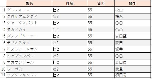 f:id:sanabitchkeiba2:20201124235812p:plain