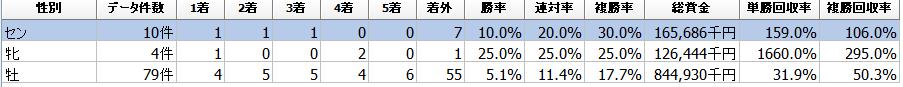 f:id:sanabitchkeiba2:20201201224815p:plain