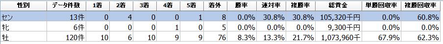 f:id:sanabitchkeiba2:20201202002433p:plain