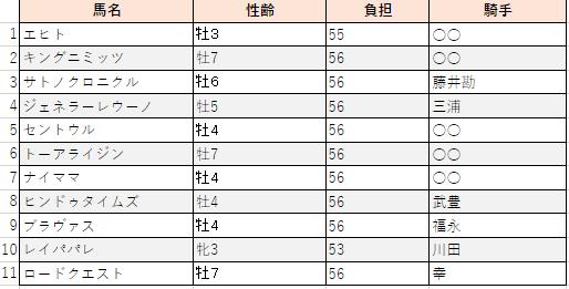 f:id:sanabitchkeiba2:20201202162127p:plain