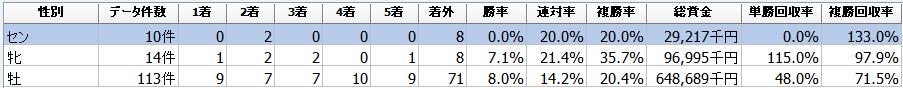 f:id:sanabitchkeiba2:20201202163814p:plain