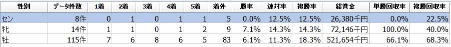 f:id:sanabitchkeiba2:20201207225800p:plain