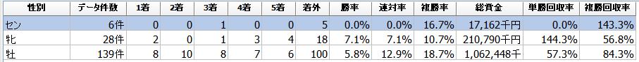 f:id:sanabitchkeiba2:20201223182249p:plain