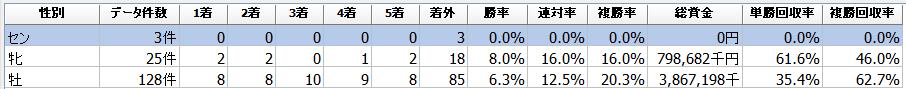 f:id:sanabitchkeiba2:20201224002132p:plain