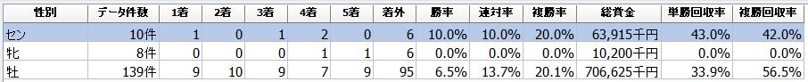 f:id:sanabitchkeiba2:20210102135655p:plain