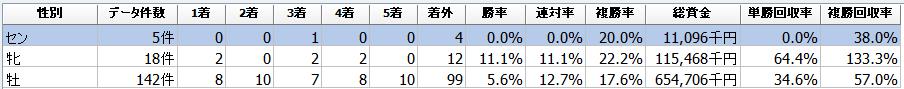 f:id:sanabitchkeiba2:20210102142849p:plain
