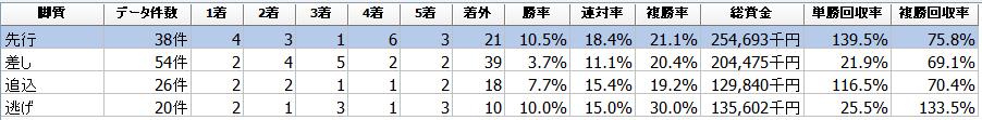 f:id:sanabitchkeiba2:20210108003244p:plain