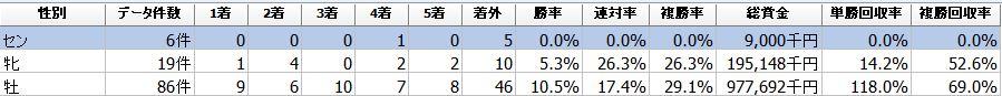 f:id:sanabitchkeiba2:20210209010050j:plain
