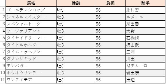 f:id:sanabitchkeiba2:20210303221759j:plain