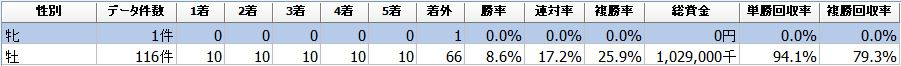 f:id:sanabitchkeiba2:20210304005843j:plain