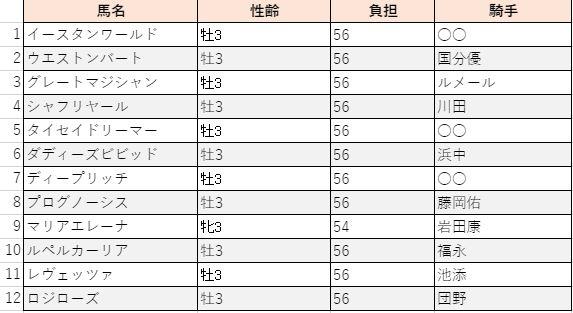 f:id:sanabitchkeiba2:20210325010558j:plain