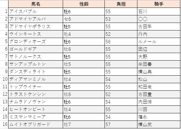 f:id:sanabitchkeiba2:20210526012647j:plain
