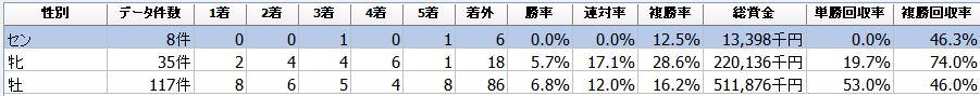 f:id:sanabitchkeiba2:20210810222143j:plain