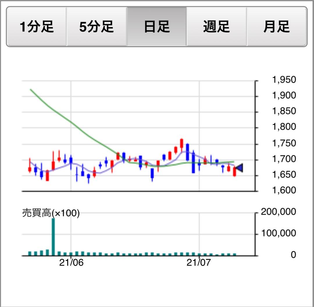 f:id:sanchan_neo:20210709210428j:plain