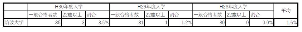 f:id:sandaigaku:20180925193607p:plain