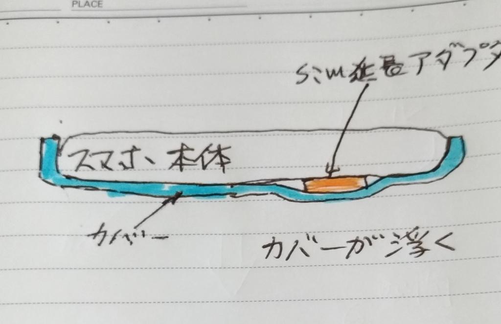 f:id:sankairenzoku10cm:20180704212445j:plain
